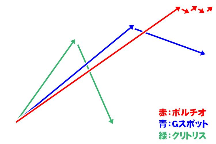 快感グラフ